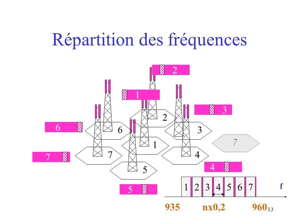 13 Répartition des fréquences 1234567 935 nx0,2960 f 1 1 2 3 2 4 5 6 7 3 4 5 6 7 7