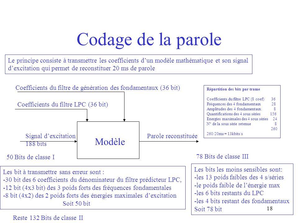 18 Codage de la parole Répartition des bits par trame Coefficients du filtre LPC (8 coef) 36 Fréquences des 4 fondamentaux 28 Amplitudes des 4 fondame