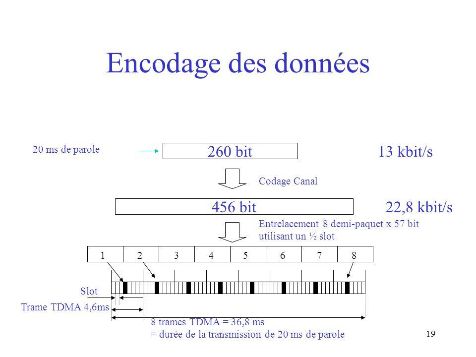 19 Encodage des données 260 bit 456 bit 20 ms de parole 13 kbit/s Codage Canal 22,8 kbit/s Entrelacement 8 demi-paquet x 57 bit utilisant un ½ slot 1