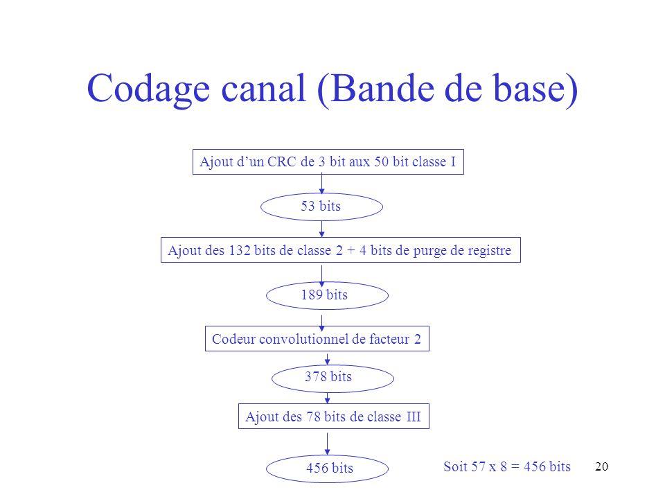 20 Codage canal (Bande de base) Ajout dun CRC de 3 bit aux 50 bit classe I Ajout des 132 bits de classe 2 + 4 bits de purge de registre 53 bits 189 bi