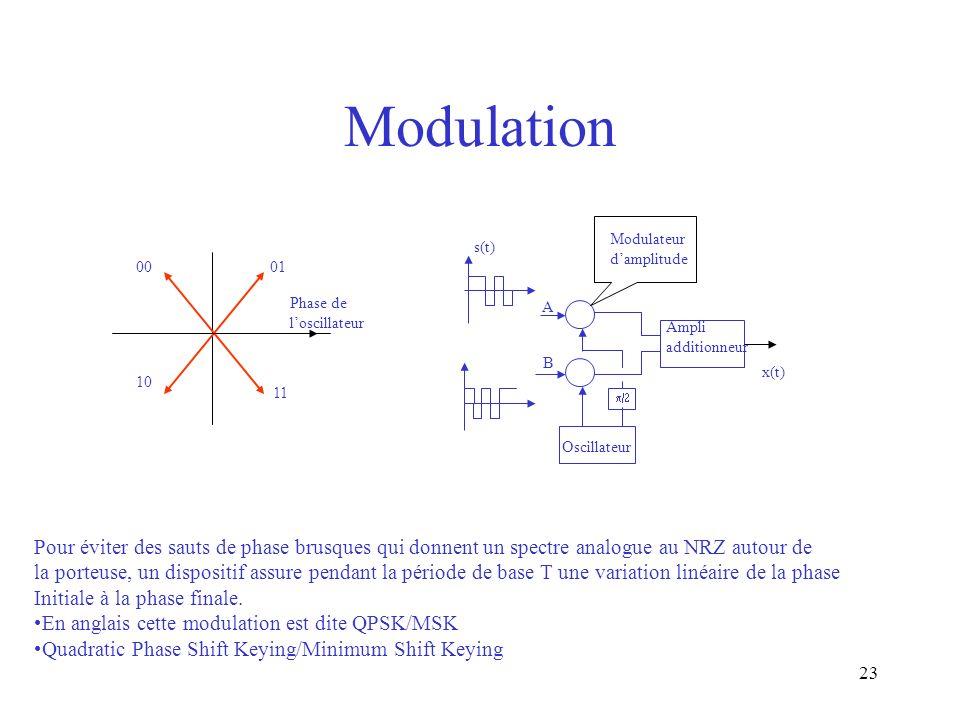 23 Modulation 0100 10 11 Phase de loscillateur Oscillateur Modulateur damplitude s(t) x(t) Ampli additionneur A B Pour éviter des sauts de phase brusq