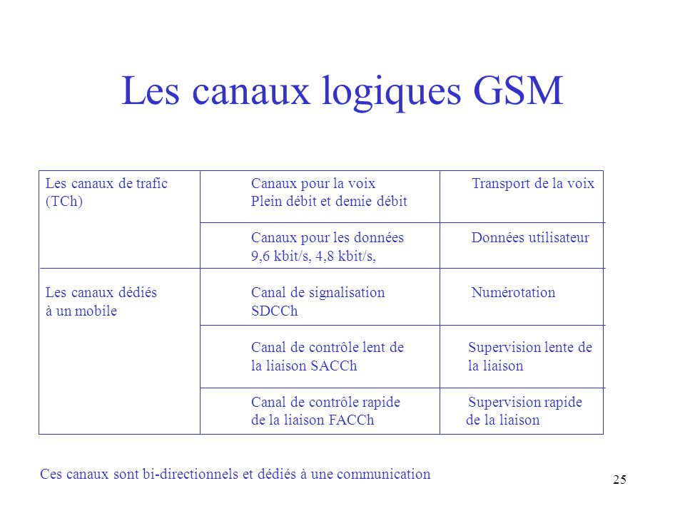 25 Les canaux logiques GSM Les canaux de traficCanaux pour la voix Transport de la voix (TCh)Plein débit et demie débit Canaux pour les données Donnée
