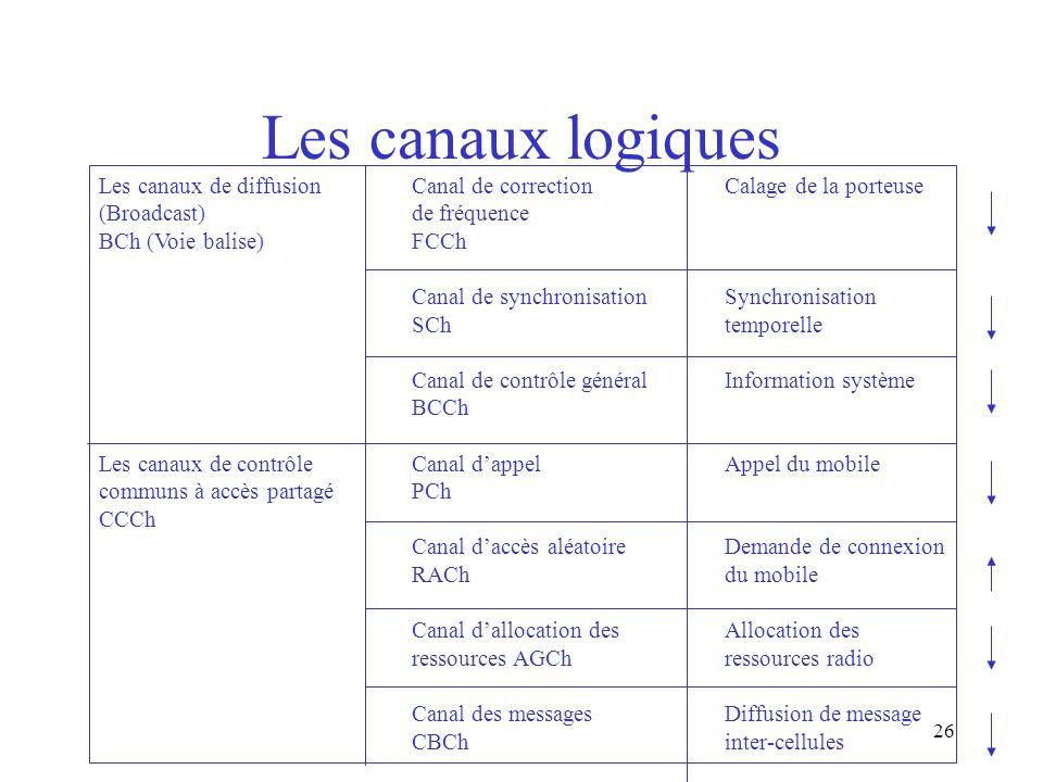 26 Les canaux logiques Les canaux de diffusionCanal de correctionCalage de la porteuse (Broadcast) de fréquence BCh (Voie balise)FCCh Canal de synchro