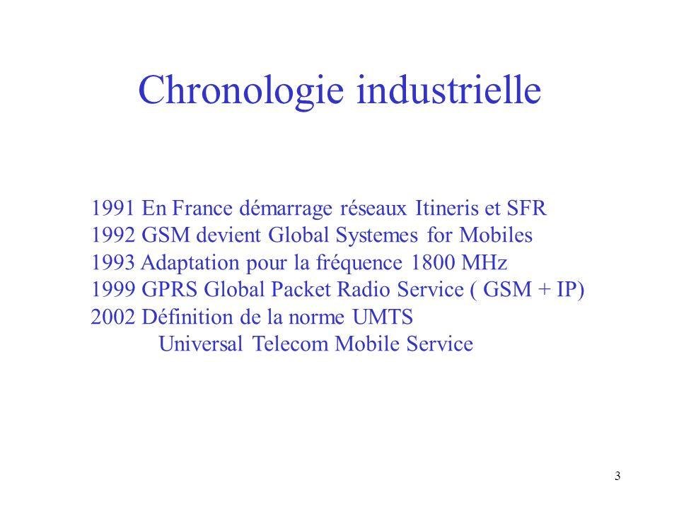3 Chronologie industrielle 1991 En France démarrage réseaux Itineris et SFR 1992 GSM devient Global Systemes for Mobiles 1993 Adaptation pour la fréqu