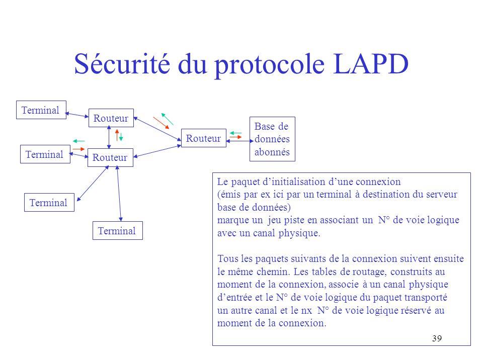 39 Sécurité du protocole LAPD Routeur Terminal Base de données abonnés Le paquet dinitialisation dune connexion (émis par ex ici par un terminal à des