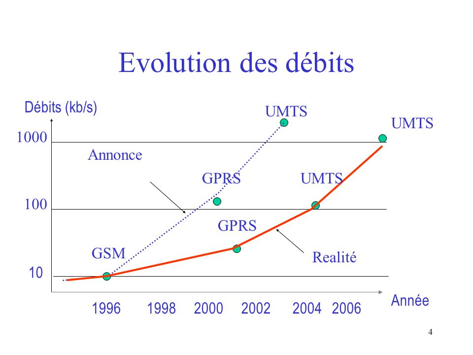 55 Conclusion UMTS Unprobable Mobil Telecom System ? ou 2004 ? roland.gerber@wanadoo.fr
