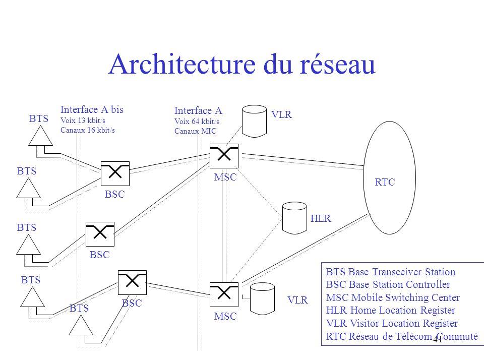 41 Architecture du réseau BSC BTS MSC Interface A Voix 64 kbit/s Canaux MIC VLR HLR VLR RTC BTS Base Transceiver Station BSC Base Station Controller M