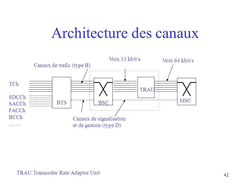 42 Architecture des canaux BSCBTS TCh SDCCh SACCh FACCh BCCh ……. Canaux de trafic (type B) Canaux de signalisation et de gestion (type D) TRAU TRAU Tr