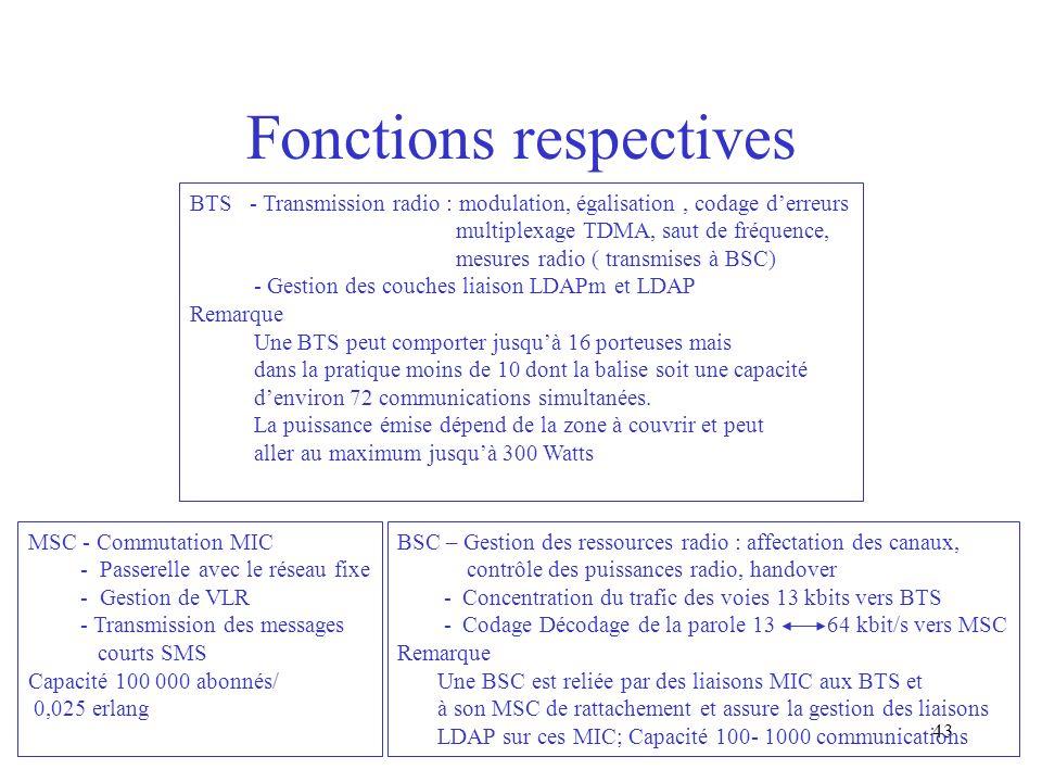 43 Fonctions respectives BTS - Transmission radio : modulation, égalisation, codage derreurs multiplexage TDMA, saut de fréquence, mesures radio ( tra