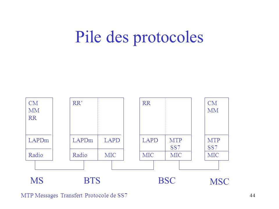 44 Pile des protocoles CM MM RR LAPDm Radio MS RR LAPDm LAPD Radio MIC BTS RR LAPD MTP SS7MIC BSC CM MM MTP SS7 MIC MSC MTP Messages Transfert Protoco