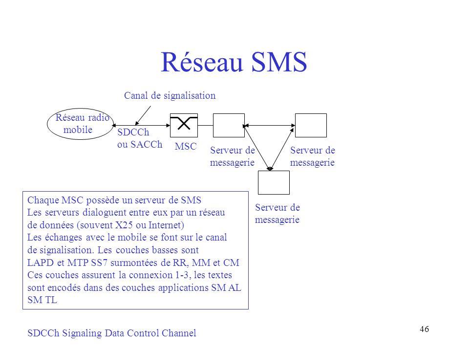 46 Réseau SMS SDCCh Signaling Data Control Channel MSC Serveur de messagerie Serveur de messagerie Canal de signalisation Réseau radio mobile SDCCh ou