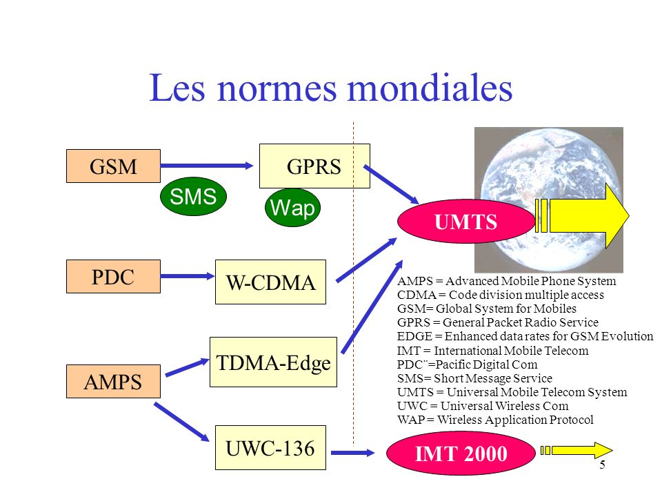 5 Les normes mondiales GSM GPRS UMTS PDC W-CDMA TDMA-Edge IMT 2000 UWC-136 AMPS Wap SMS AMPS = Advanced Mobile Phone System CDMA = Code division multiple access GSM= Global System for Mobiles GPRS = General Packet Radio Service EDGE = Enhanced data rates for GSM Evolution IMT = International Mobile Telecom PDC¨=Pacific Digital Com SMS= Short Message Service UMTS = Universal Mobile Telecom System UWC = Universal Wireless Com WAP = Wireless Application Protocol