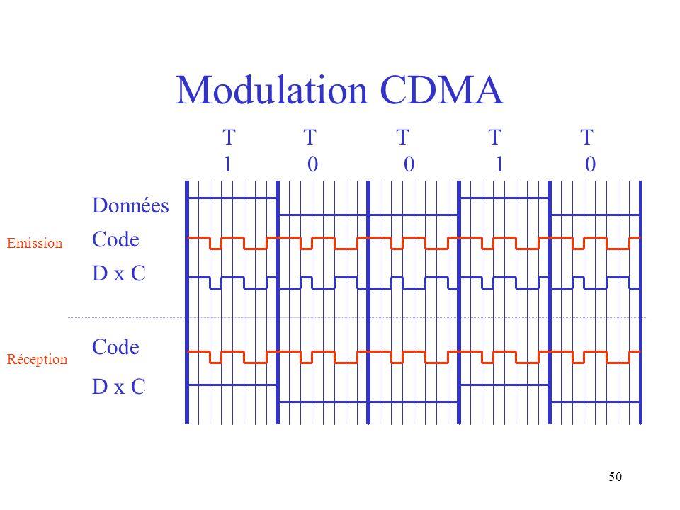 50 Modulation CDMA T T T T T 1 0 0 1 0 Données Code D x C Emission Code D x C Réception