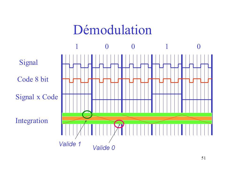 51 Démodulation Signal x Code Valide 1 Valide 0 Integration Signal 1 0 0 1 0 Code 8 bit