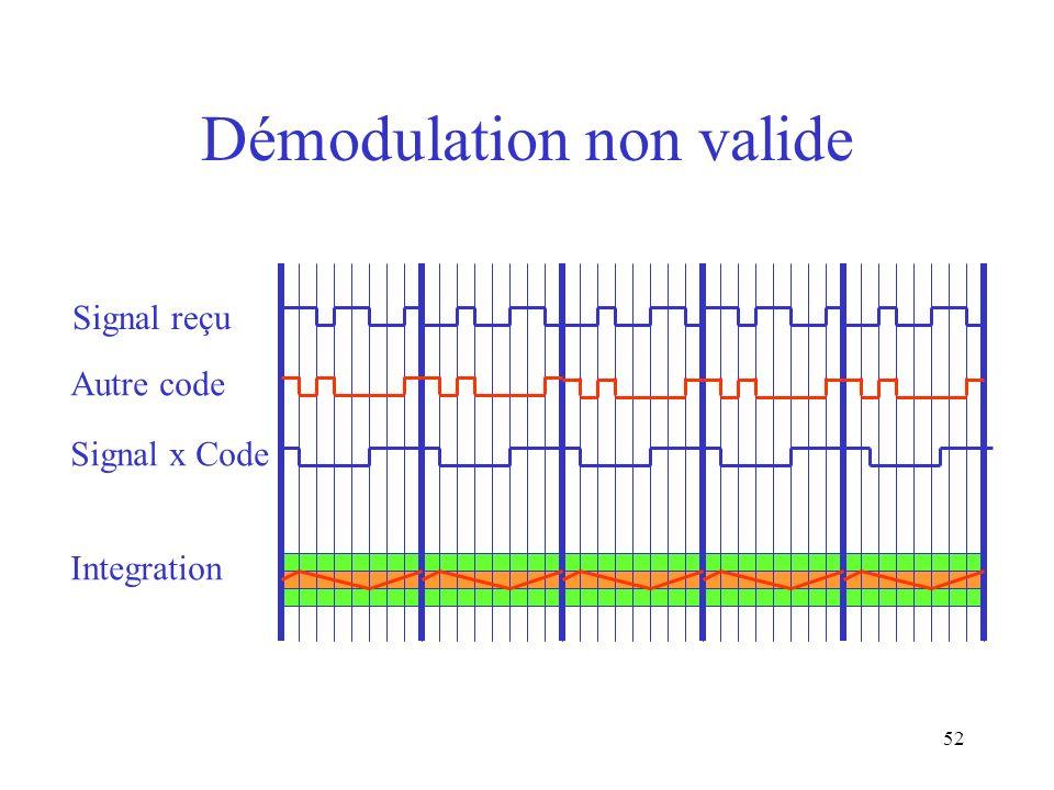 52 Démodulation non valide Signal reçu Autre code Signal x Code Integration