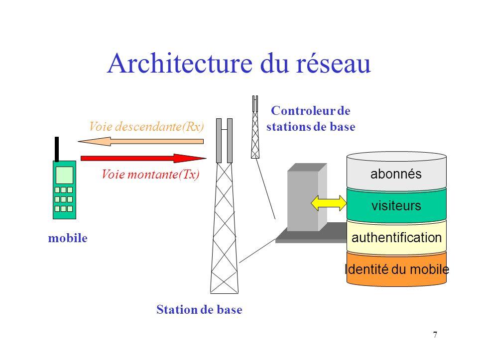 7 Architecture du réseau Station de base Voie montante(Tx) Voie descendante(Rx) Identité du mobile authentification visiteurs abonnés mobile Controleu