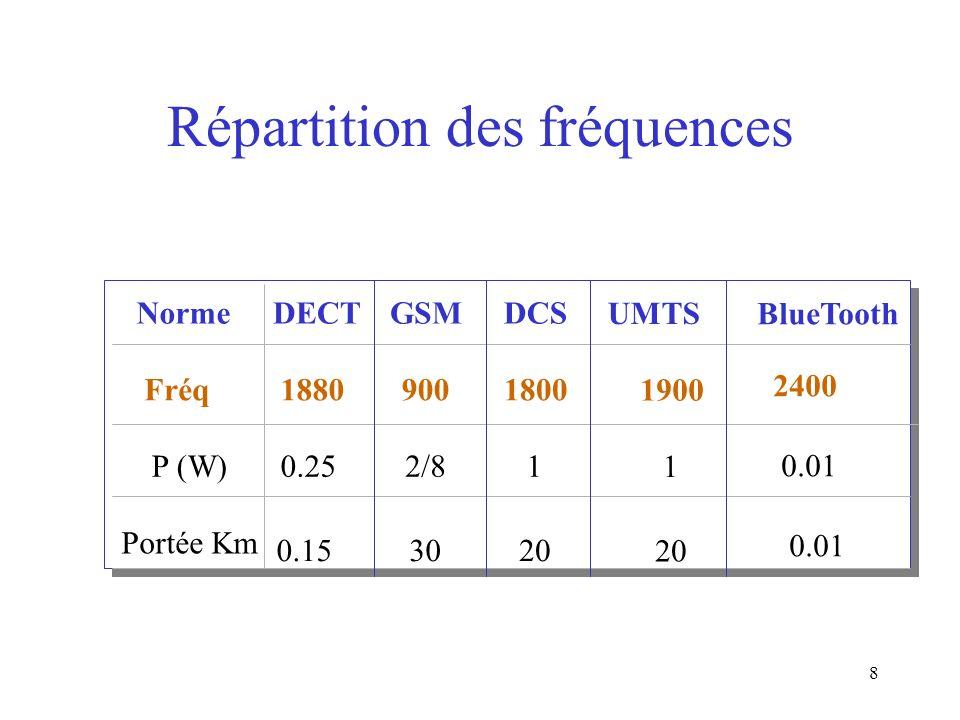 8 Répartition des fréquences NormeDECTGSMDCS Fréq18809001800 P (W)0.252/81 Portée Km 0.153020 UMTS 1900 1 20 BlueTooth 2400 0.01