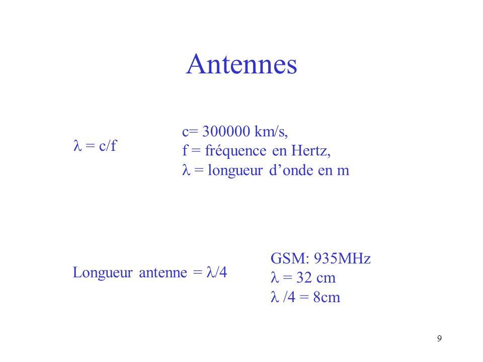 9 Antennes c= 300000 km/s, f = fréquence en Hertz, = longueur donde en m GSM: 935MHz = 32 cm /4 = 8cm Longueur antenne = /4 = c/f