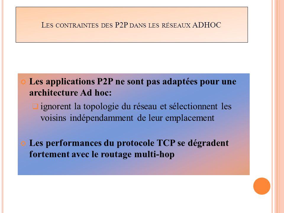 L ES CONTRAINTES DES P2P DANS LES RÉSEAUX ADHOC Les applications P2P ne sont pas adaptées pour une architecture Ad hoc: ignorent la topologie du résea