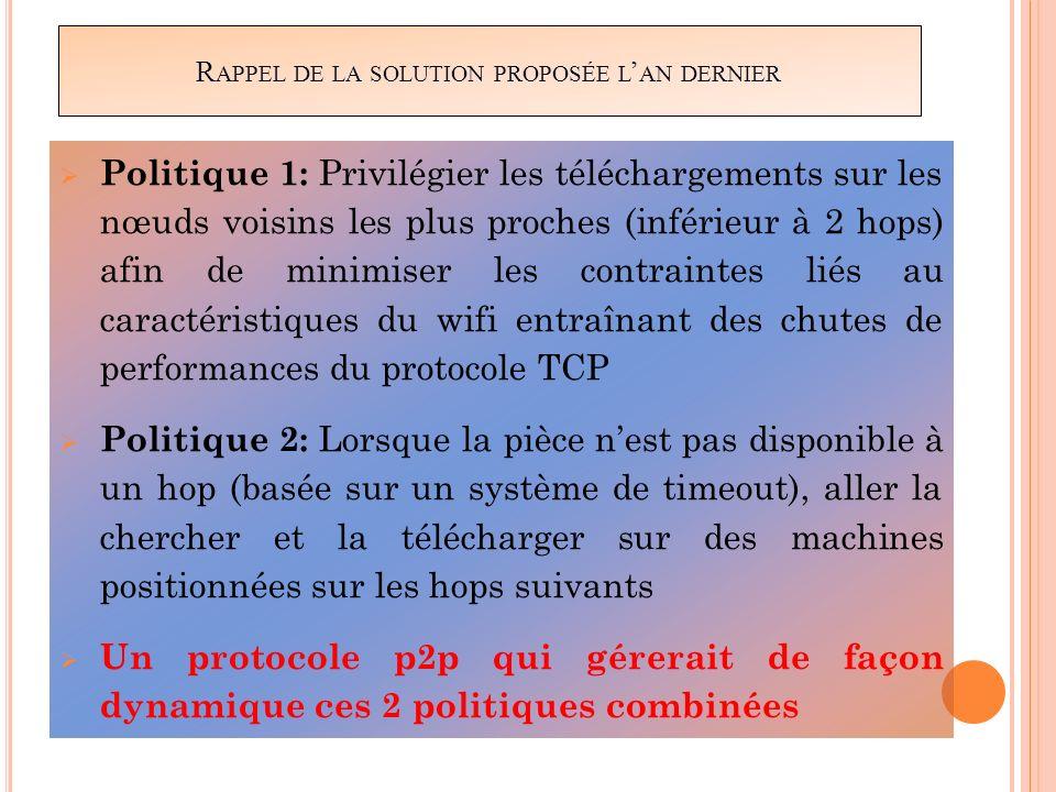 R APPEL DE LA SOLUTION PROPOSÉE L AN DERNIER Politique 1: Privilégier les téléchargements sur les nœuds voisins les plus proches (inférieur à 2 hops)