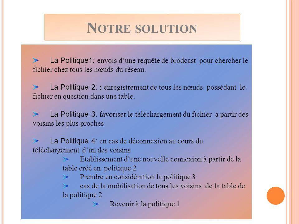 N OTRE SOLUTION La Politique1: envois dune requête de brodcast pour chercher le fichier chez tous les nœuds du réseau. La Politique 2: : enregistremen