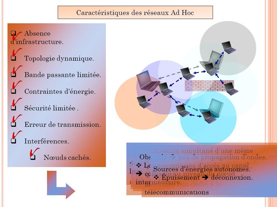 Routage dans les réseaux Ad Hoc Difficulté de routage Nœud mobile joue le rôle de routeur.