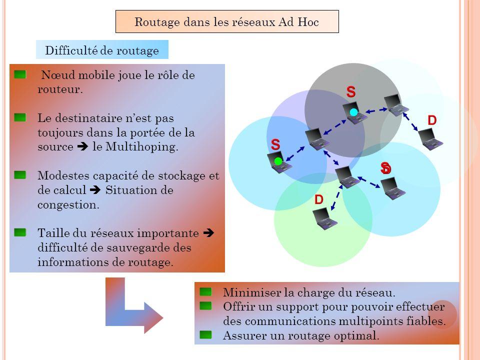 Routage dans les réseaux Ad Hoc Difficulté de routage Nœud mobile joue le rôle de routeur. Le destinataire nest pas toujours dans la portée de la sour