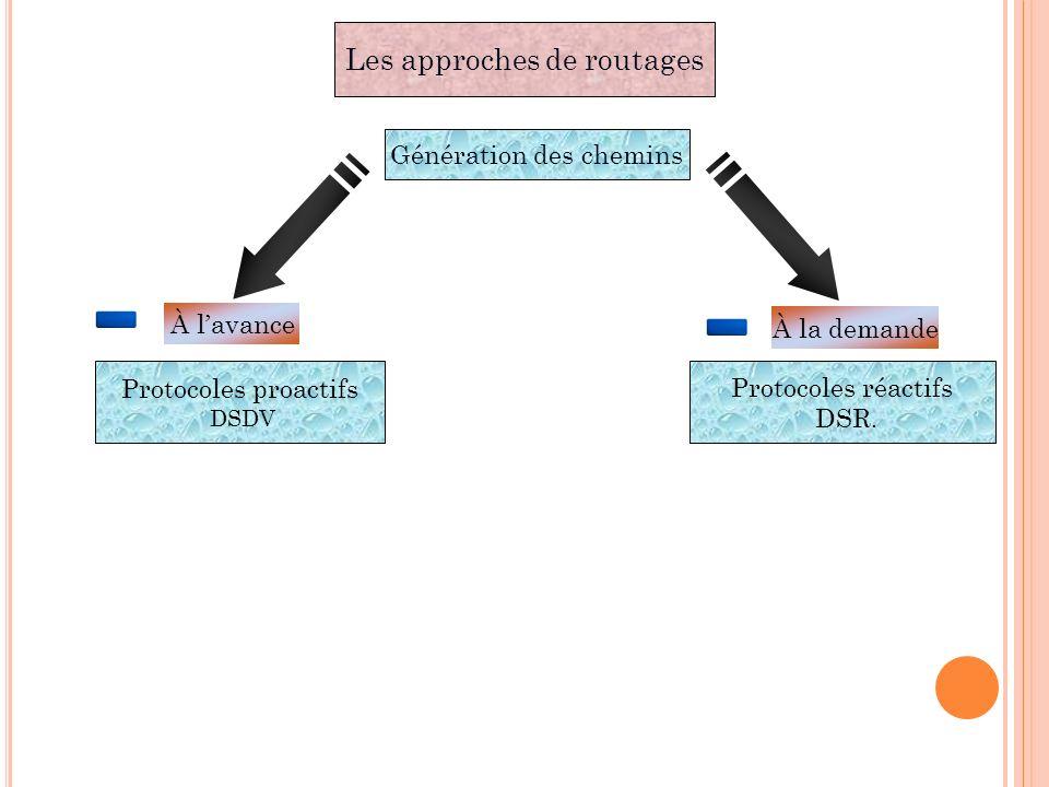 Les approches de routages Génération des chemins Protocoles proactifs DSDV À lavance Protocoles réactifs DSR. À la demande