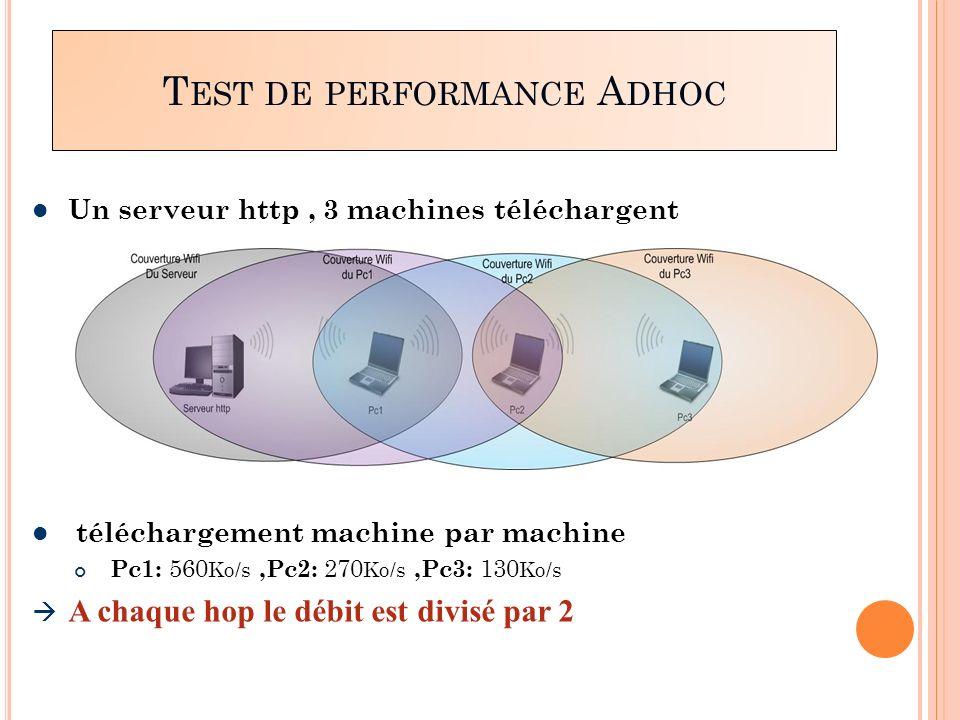 Un serveur http, 3 machines téléchargent téléchargement machine par machine Pc1: 560 Ko/s,Pc2: 270 Ko/s,Pc3: 130 Ko/s A chaque hop le débit est divisé