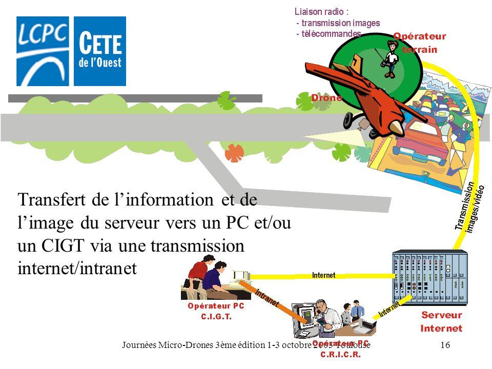 Journées Micro-Drones 3ème édition 1-3 octobre 2003 Toulouse16 Transfert de linformation et de limage du serveur vers un PC et/ou un CIGT via une tran