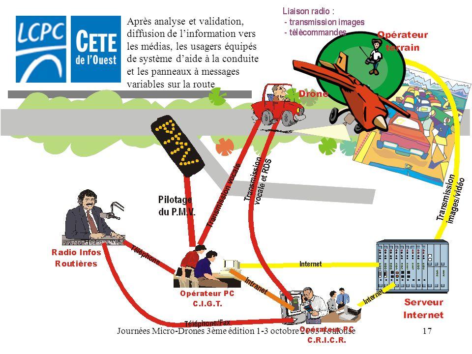 Journées Micro-Drones 3ème édition 1-3 octobre 2003 Toulouse17 Après analyse et validation, diffusion de linformation vers les médias, les usagers équ