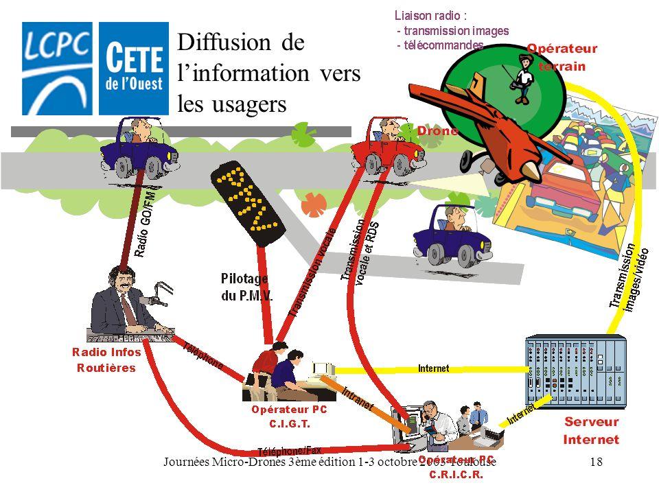 Journées Micro-Drones 3ème édition 1-3 octobre 2003 Toulouse18 Diffusion de linformation vers les usagers