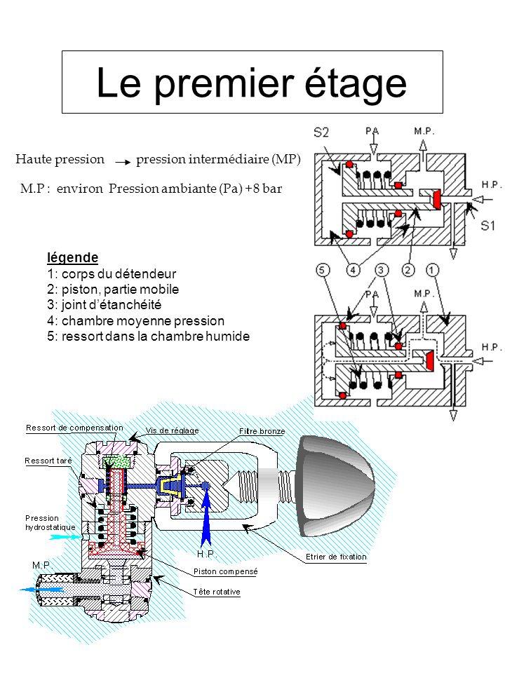 Le premier étage Haute pression pression intermédiaire (MP) M.P : environ Pression ambiante (Pa) +8 bar légende 1: corps du détendeur 2: piston, parti