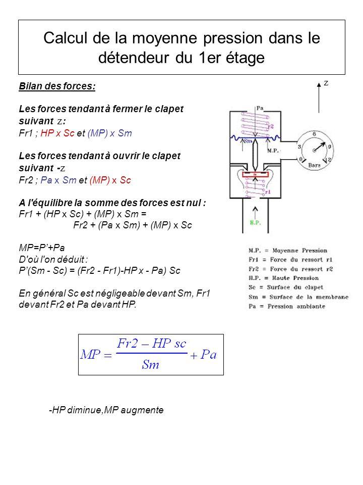 Calcul de la moyenne pression dans le détendeur du 1er étage Bilan des forces: Les forces tendant à fermer le clapet suivant z : Fr1 ; HP x Sc et (MP)