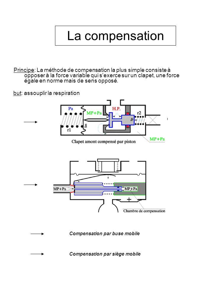 La compensation Principe: La méthode de compensation la plus simple consiste à opposer à la force variable qui s'exerce sur un clapet, une force égale