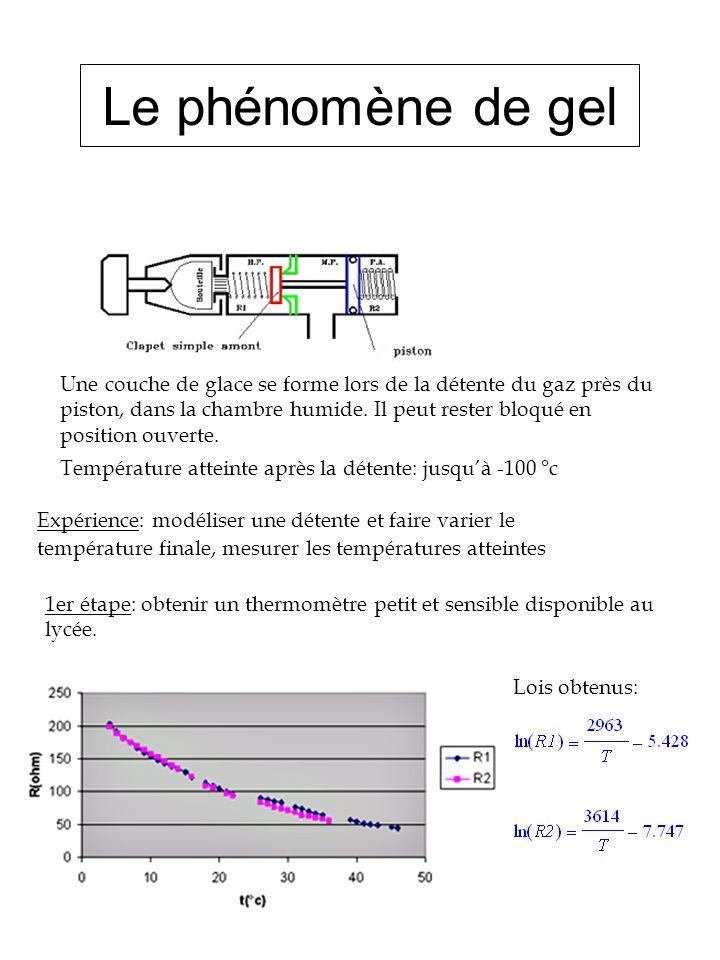 Le phénomène de gel Une couche de glace se forme lors de la détente du gaz près du piston, dans la chambre humide. Il peut rester bloqué en position o