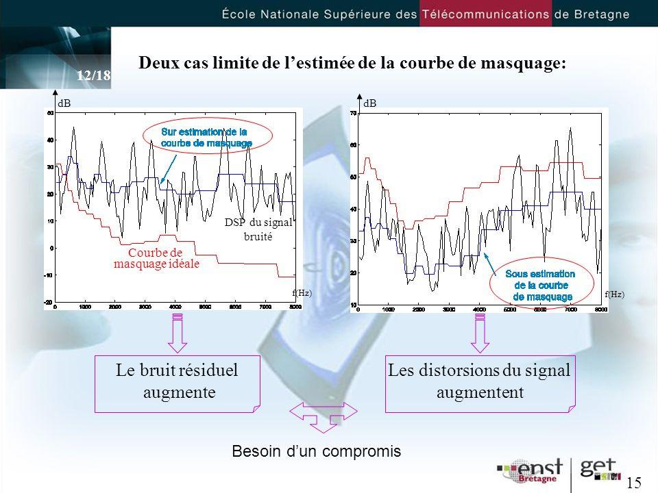 Deux cas limite de lestimée de la courbe de masquage: Le bruit résiduel augmente Les distorsions du signal augmentent Besoin dun compromis 15 Courbe de masquage idéale DSP du signal bruité dB f(Hz) 12/18