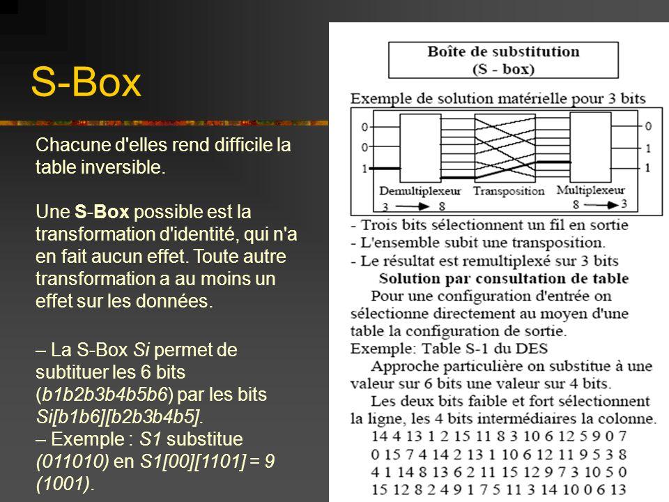 S-Box Chacune d'elles rend difficile la table inversible. Une S-Box possible est la transformation d'identité, qui n'a en fait aucun effet. Toute autr