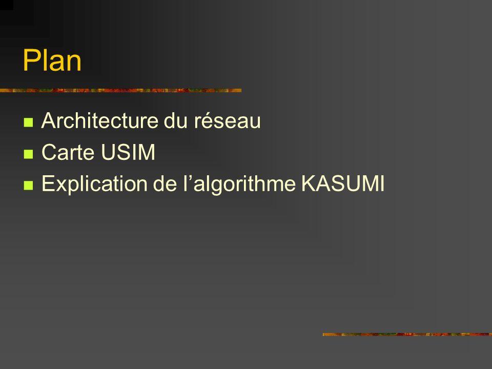 Plan Architecture du réseau Carte USIM Explication de lalgorithme KASUMI