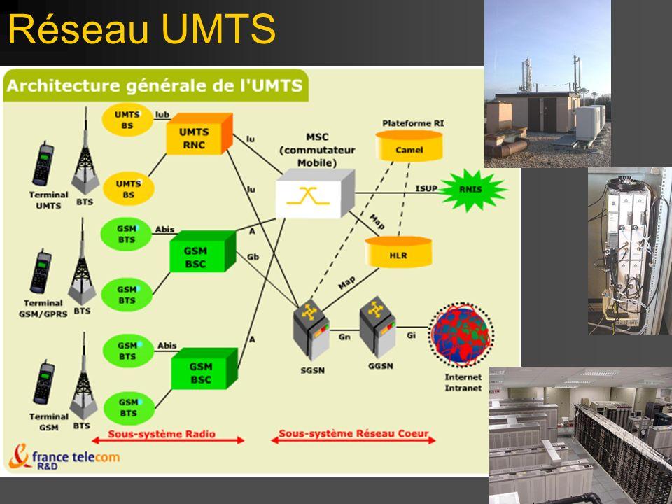 Réseau UMTS