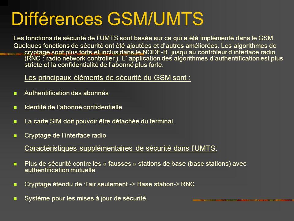 Différences GSM/UMTS Les fonctions de sécurité de lUMTS sont basée sur ce qui a été implémenté dans le GSM. Quelques fonctions de sécurité ont été ajo