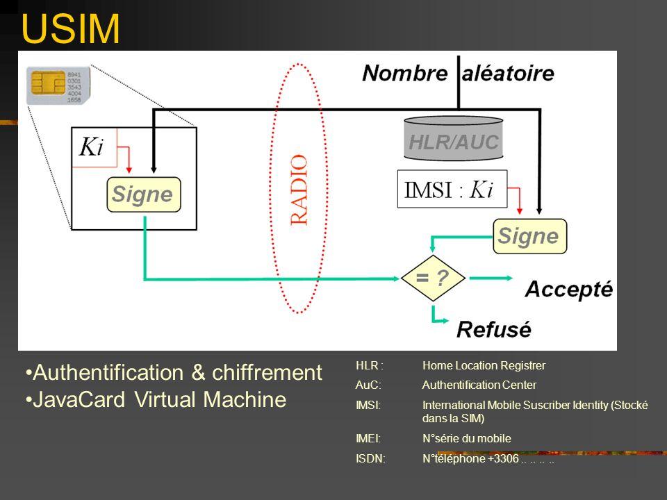 USIM Authentification & chiffrement JavaCard Virtual Machine HLR : Home Location Registrer AuC:Authentification Center IMSI:International Mobile Suscriber Identity (Stocké dans la SIM) IMEI:N°série du mobile ISDN:N°téléphone +3306........