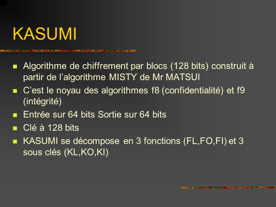 Algorithme de chiffrement par blocs (128 bits) construit à partir de lalgorithme MISTY de Mr MATSUI Cest le noyau des algorithmes f8 (confidentialité) et f9 (intégrité) Entrée sur 64 bits Sortie sur 64 bits Clé à 128 bits KASUMI se décompose en 3 fonctions (FL,FO,FI) et 3 sous clés (KL,KO,KI)
