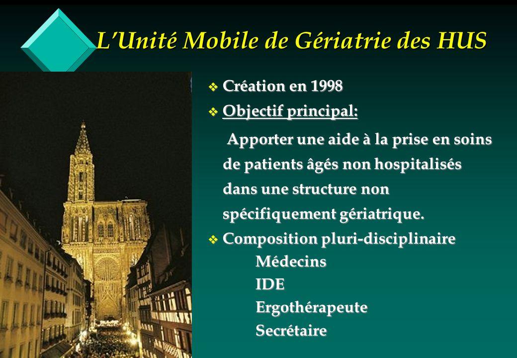 LUnité Mobile de Gériatrie des HUS v Environ 1300 patients évalués/an v 6 services = 66% de lactivité – Médecine Interne – Service dAccueil et des Urgences – Spécialités Médicales – Spécialités Chirurgicale – Psychiatrie – Réanimation v Motifs de recours – 1/3Aide à Orientation – 1/3Évaluation précise – 1/3!!!!!!!!