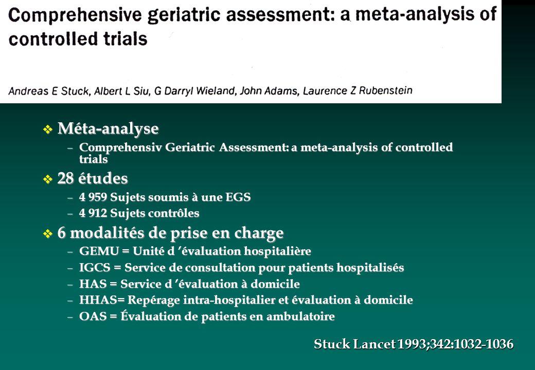 v Méta-analyse – Comprehensiv Geriatric Assessment: a meta-analysis of controlled trials v 28 études – 4 959 Sujets soumis à une EGS – 4 912 Sujets co