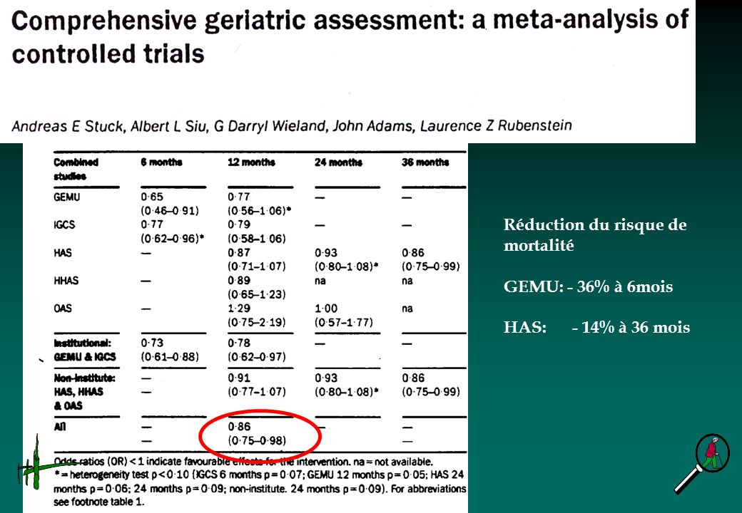 Réduction du risque de mortalité GEMU: - 36% à 6mois HAS: - 14% à 36 mois