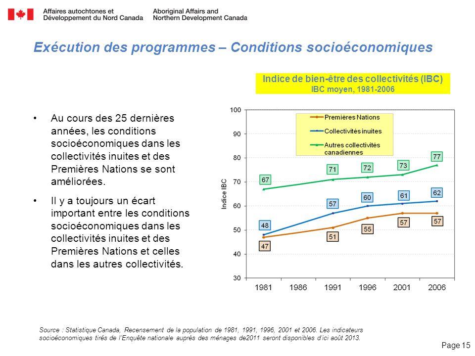 Page 15 Source : Statistique Canada, Recensement de la population de 1981, 1991, 1996, 2001 et 2006. Les indicateurs socioéconomiques tirés de lEnquêt