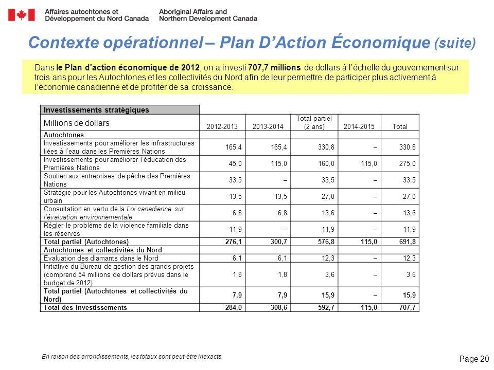 Page 20 Investissements stratégiques Millions de dollars 2012-20132013-2014 Total partiel (2 ans)2014-2015Total Autochtones Investissements pour améli