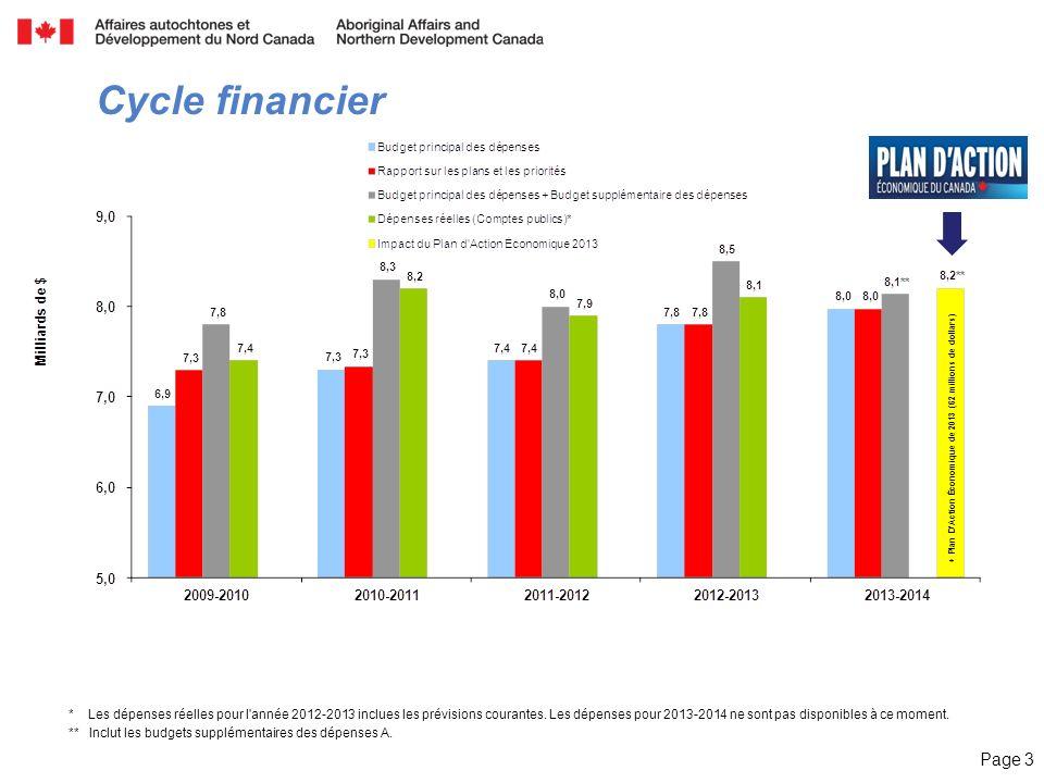 Page 3 Cycle financier + Plan DAction Économique de 2013 (62 millions de dollars) * Les dépenses réelles pour l'année 2012-2013 inclues les prévisions