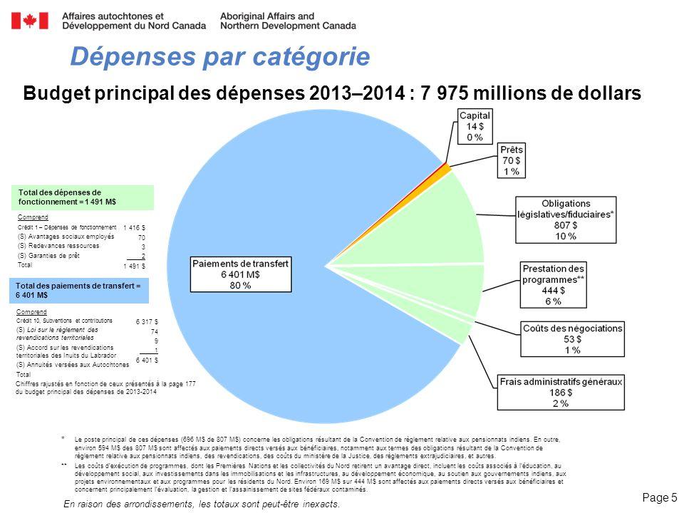 Page 5 Dépenses par catégorie En raison des arrondissements, les totaux sont peut-être inexacts. * Le poste principal de ces dépenses (696 M$ de 807 M